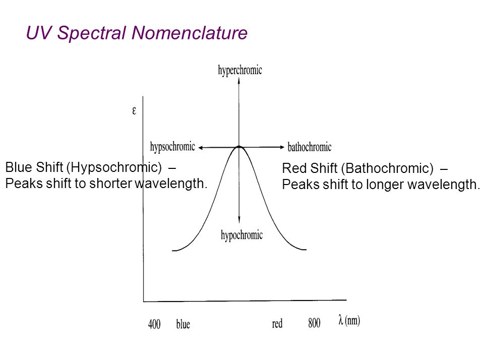 UV Spectral Nomenclature Red Shift (Bathochromic) – Peaks shift to longer wavelength.
