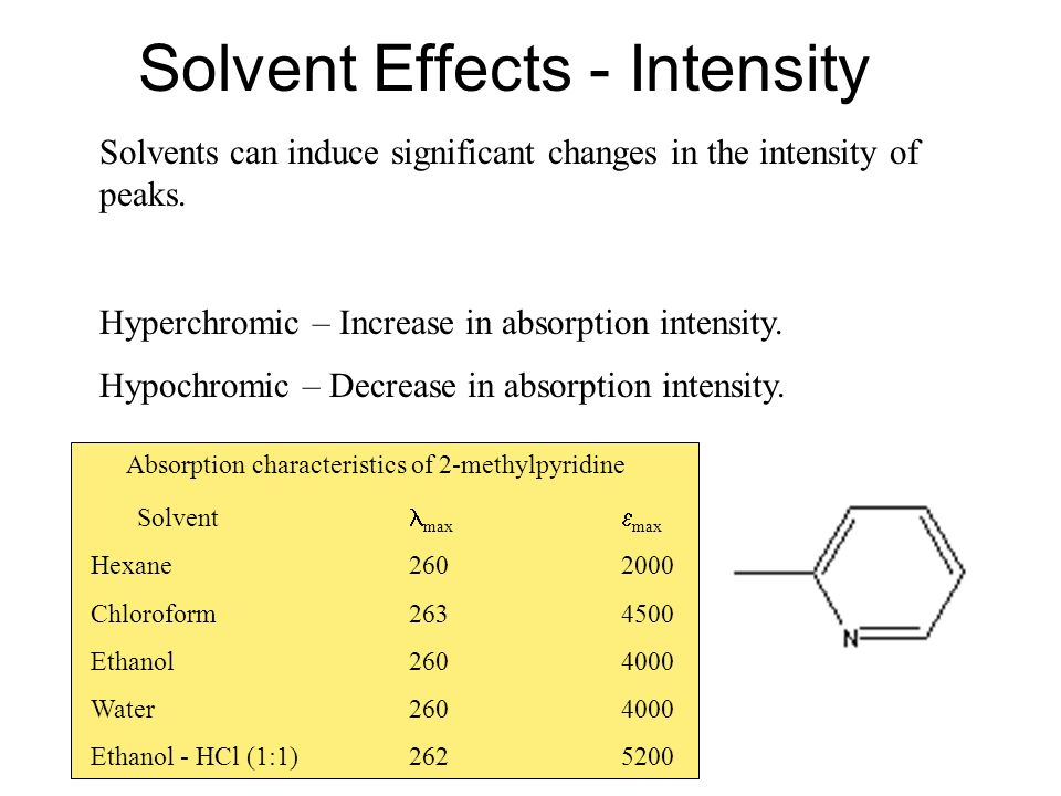 Solvent Effects - Intensity Solvents can induce significant changes in the intensity of peaks.