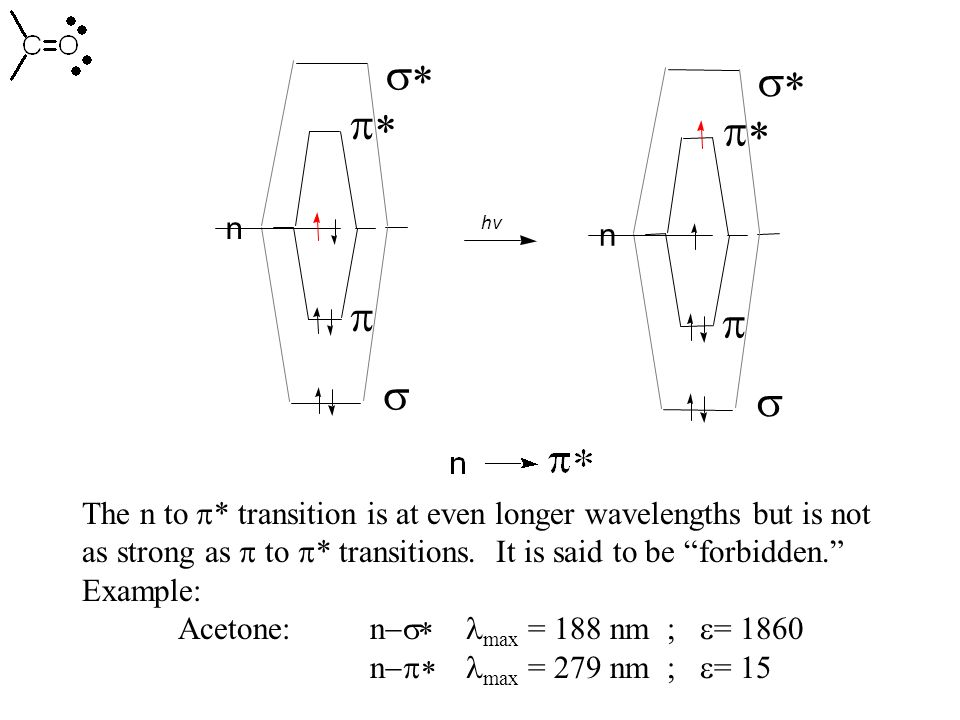 The n to  * transition is at even longer wavelengths but is not as strong as  to  * transitions.