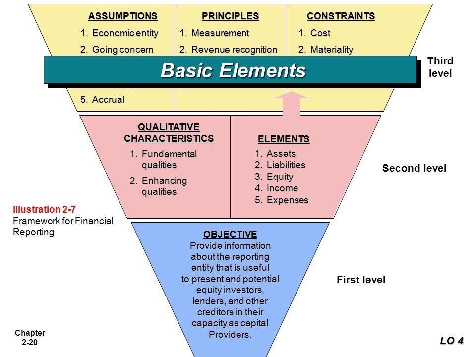 chapter 2 conceptual framework for financial reporting Chapter 2: the 2 the-conceptual-framework 2,696 views share like the conceptual framework for financial reporting shaameswary annadorai.