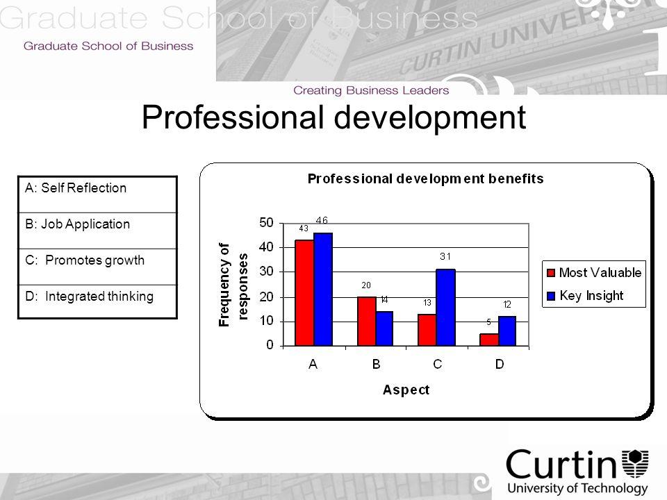 Resume Module Curtin E Portfolio For Masters Level Students Dr