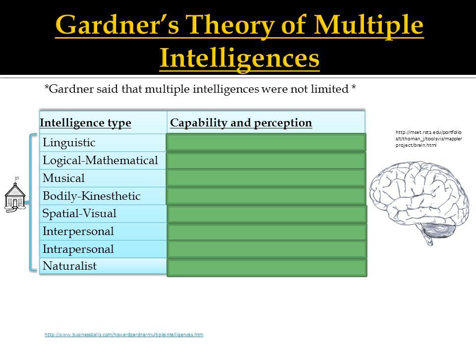 gardners theory of multiple intelligences Gardner's theory of multiple intelligences has never been validated.