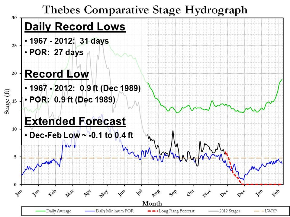 BUILDING STRONG ® Daily Record Lows 1967 - 2012: 31 days POR: 27 days Record Low 1967 - 2012: 0.9 ft (Dec 1989) POR: 0.9 ft (Dec 1989) Extended Forecast Dec-Feb Low ~ -0.1 to 0.4 ft