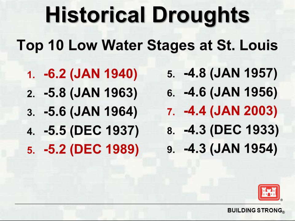 BUILDING STRONG ® Historical Droughts Top 10 Low Water Stages at St.