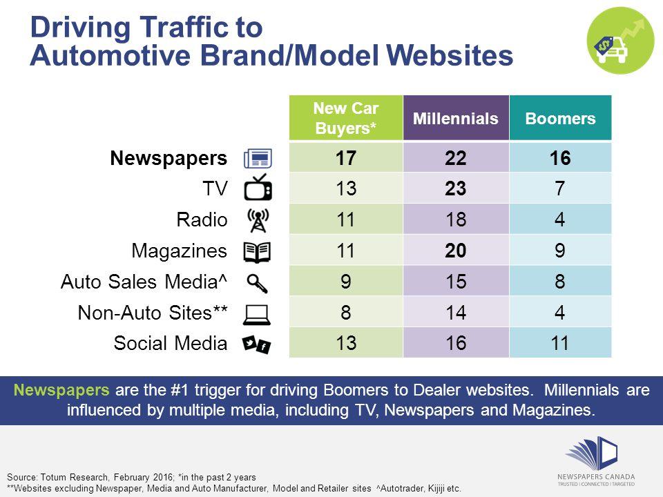 Newspaper Media Drive Automotive Sales 2016 Understanding the ...