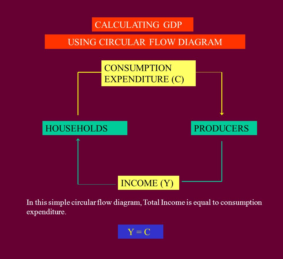 Household sector firms payment for resources 1 goods services 2 householdsproducers consumption expenditure c income y calculating gdp using circular flow diagram ccuart Images