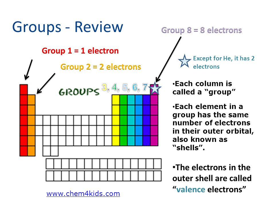 Periodic table study guide how to draw lewis structures ppt groups review each column is called a group each element in a group has the urtaz Images