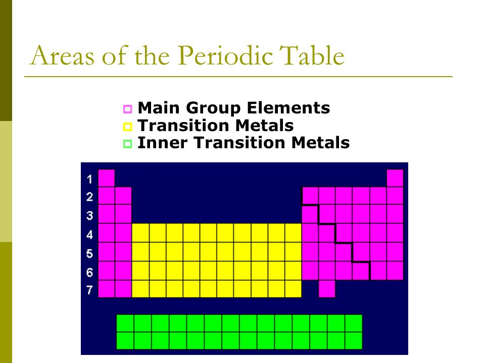 Chapter 5 the periodic law 51 history of the periodic table 52 10 main group elements transition metals inner transition metals areas of the periodic table urtaz Image collections