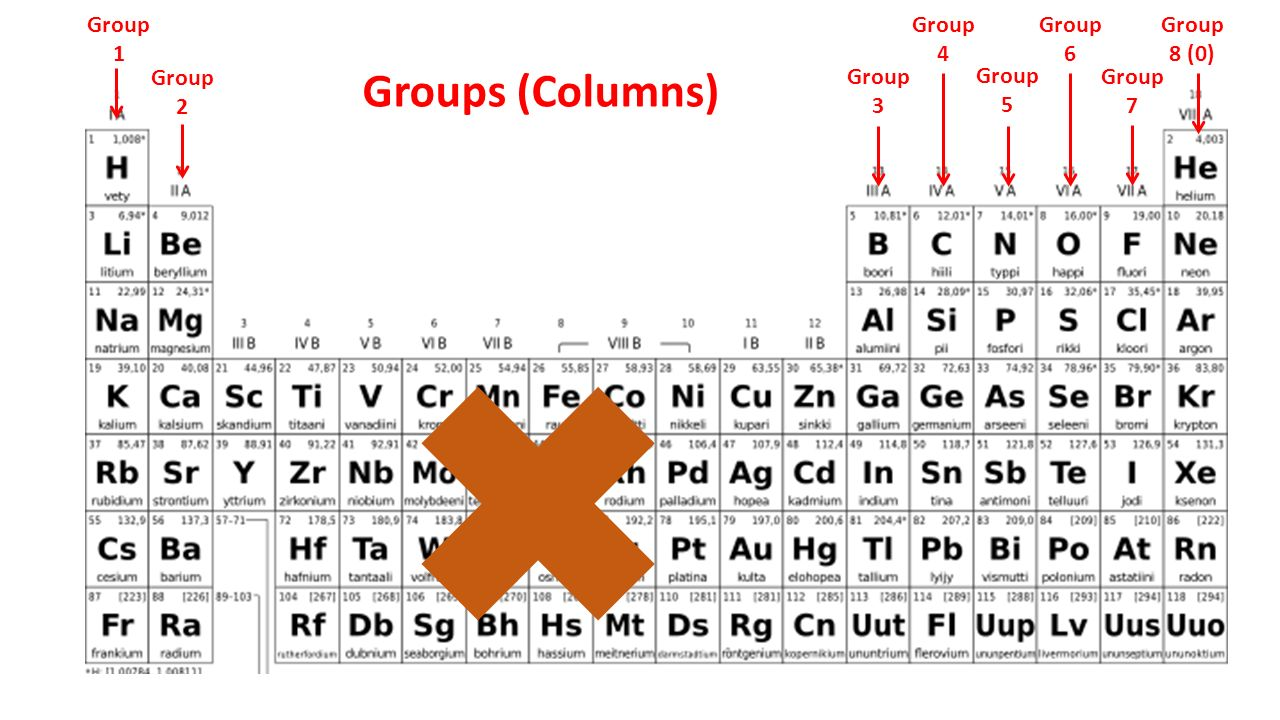 Group 2 periodic table images periodic table images starter sort the elements into a sensible arrangement you can do 8 group 2 group 8 gamestrikefo Images