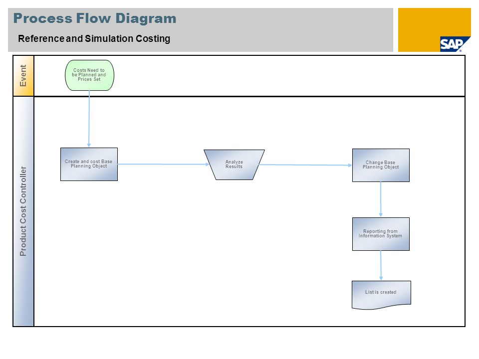 Reference and simulation costing sap best practices baseline package 5 process flow diagram ccuart Choice Image