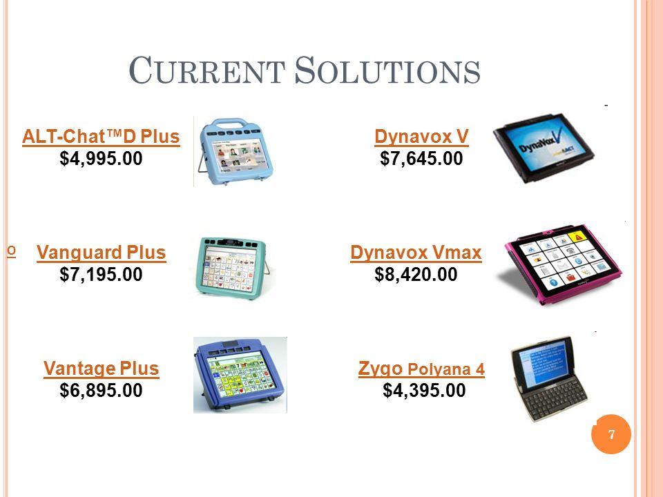 7 C URRENT S OLUTIONS ALT ChatTMD Plus 499500 Vanguard 719500 Vantage 689500 Dynavox V 764500 Vmax 842000 Zygo Polyana 4