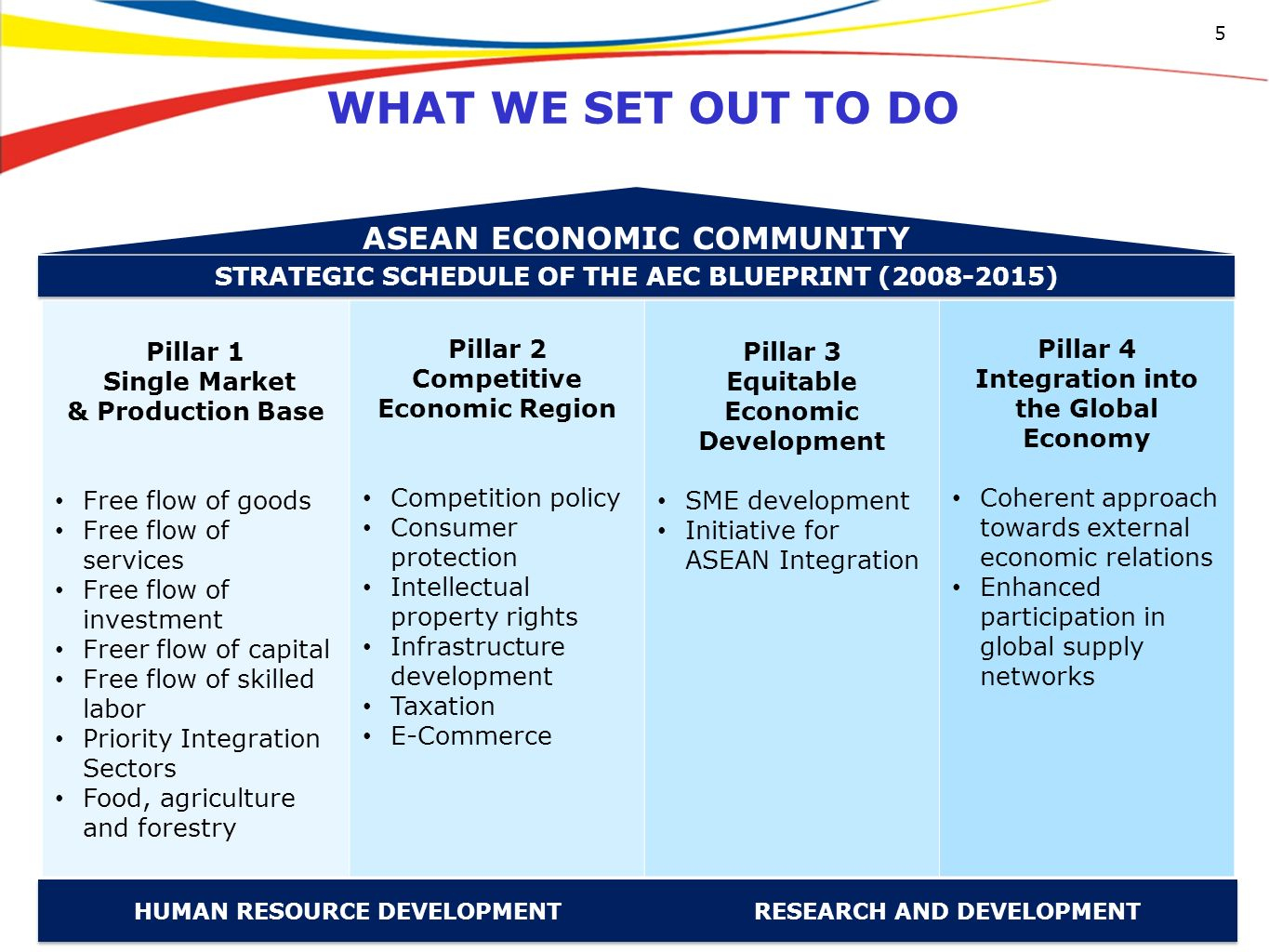 asean economic community 2015 Asean 2015 is fast approaching the implications for taxation are diverse, touching not only upon tax composition, but also revenue, redistribution and repricing, and the representation of and re by obiter dictum in types  school work, taxation, and asean.