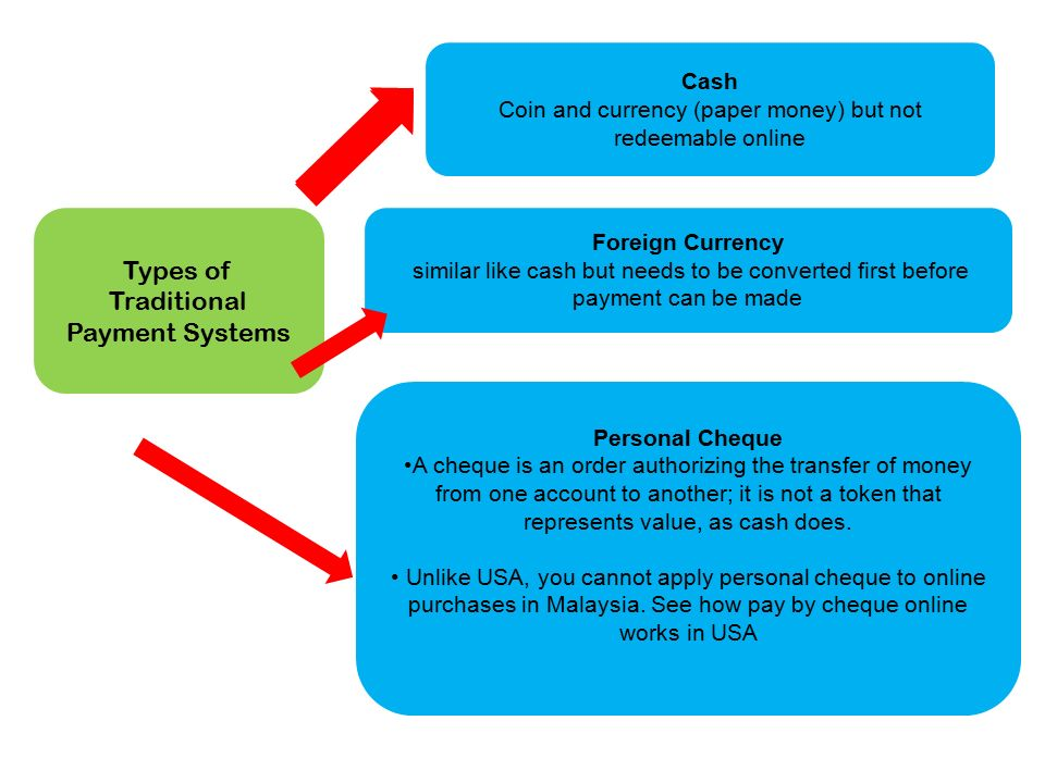 chapter online security and payment systems subtopics type of  3 types