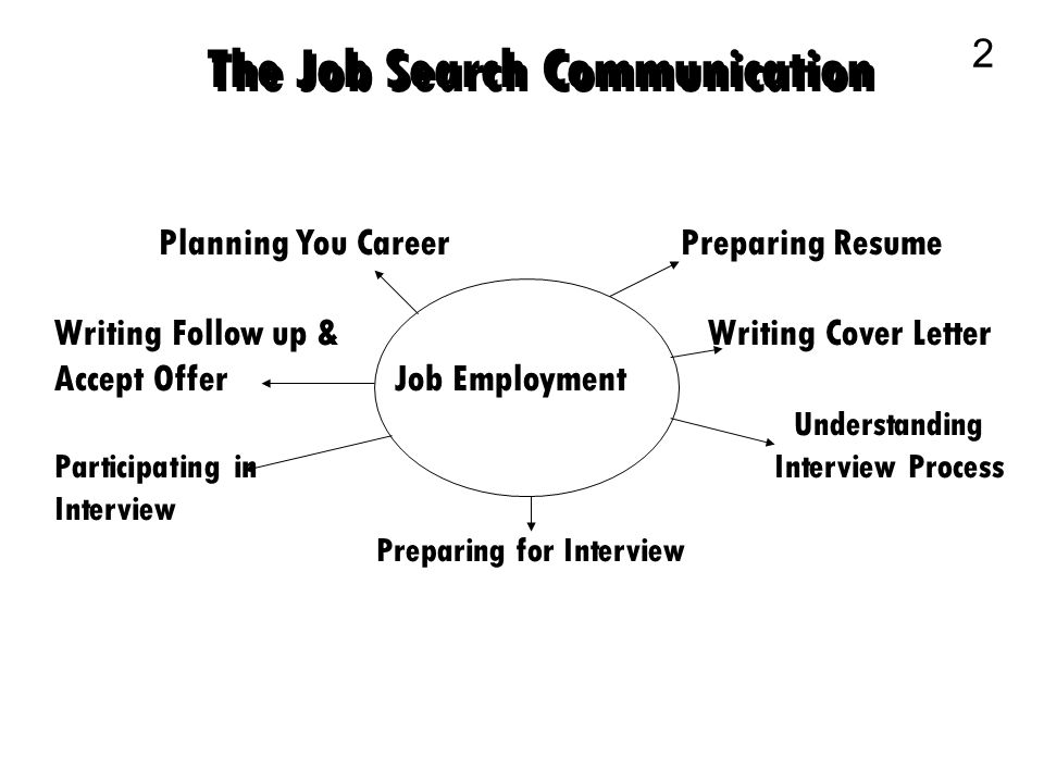 2 The Job Search Communication 2 Planning You CareerPreparing Resume Writing  Follow Up U0026 Writing Cover Letter Accept Offer Job Employment Understanding  ...  Resume Writing Business
