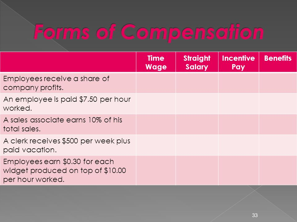 Time Wage Straight Salary Incentive Pay Benefits Employees receive a share of company profits.