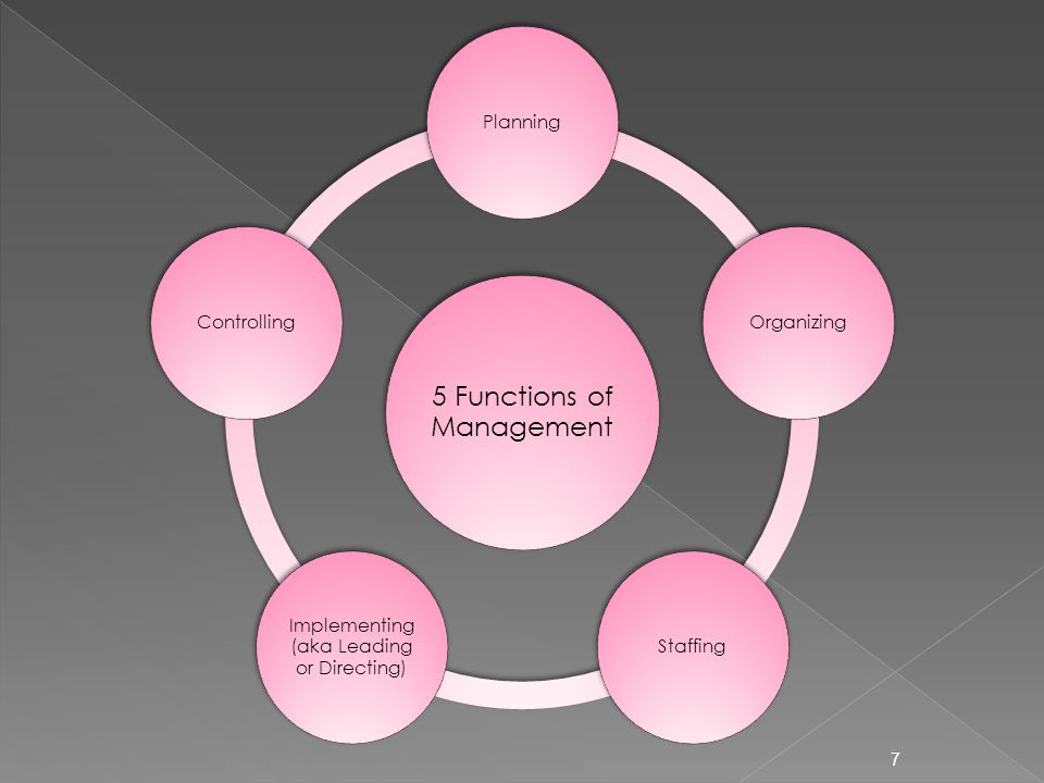 7 5 Functions of Management PlanningOrganizingStaffing Implementing (aka Leading or Directing) Controlling