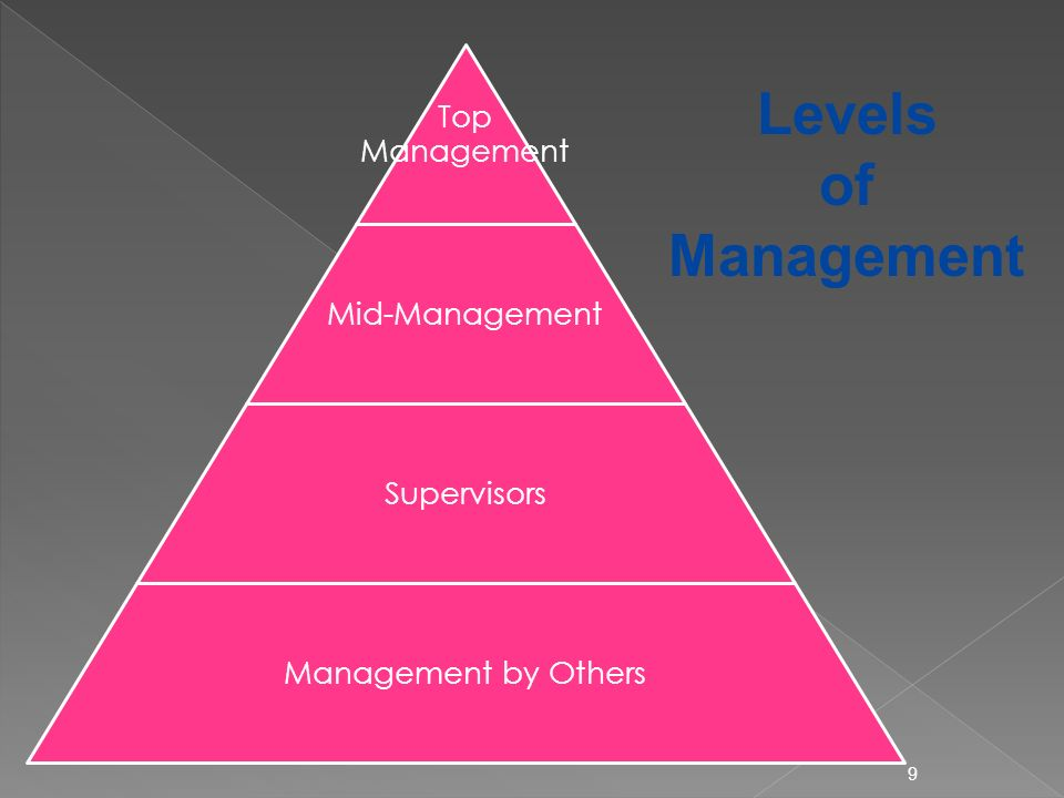 9 Top Management Mid-Management Supervisors Management by Others Levels of Management