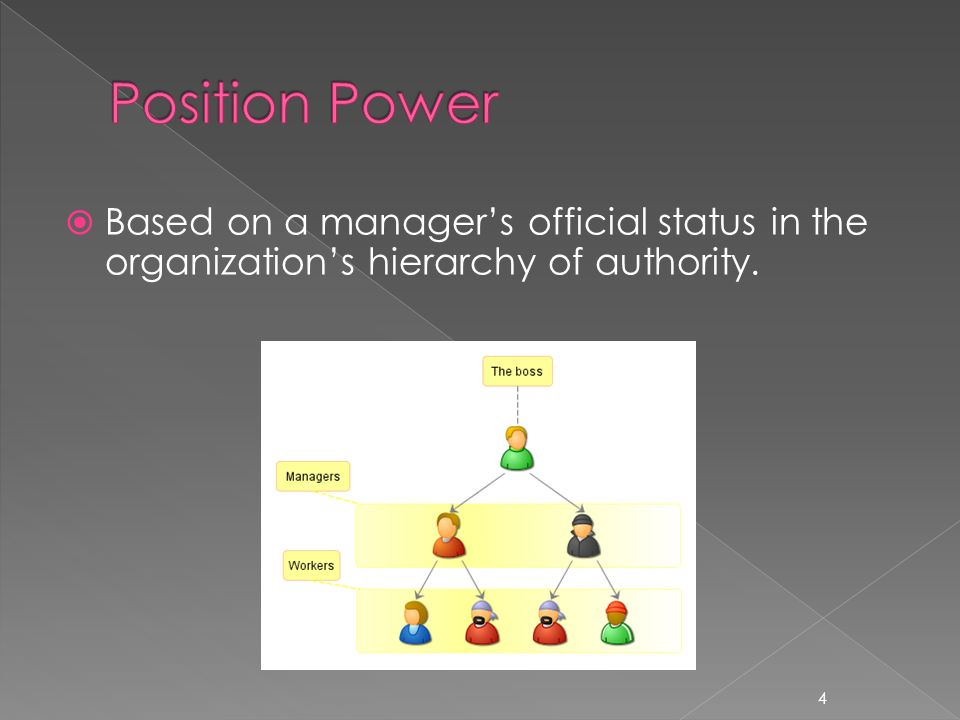  Based on a manager's official status in the organization's hierarchy of authority. 4