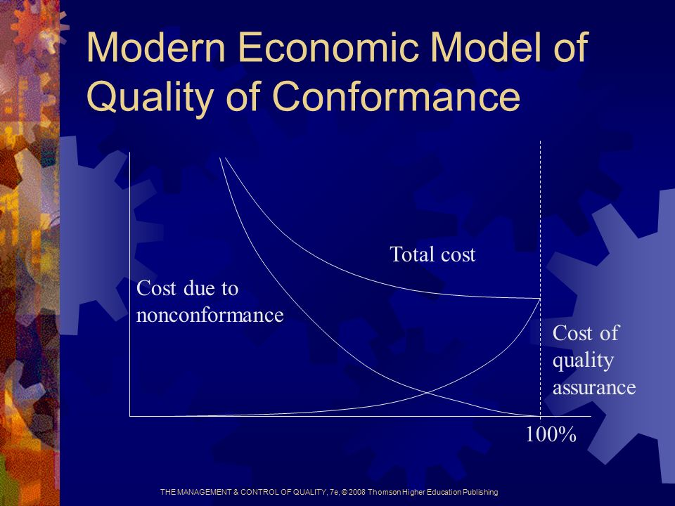 THE MANAGEMENT & CONTROL OF QUALITY, 7e, © 2008 Thomson Higher Education Publishing Modern Economic Model of Quality of Conformance Total cost Cost due to nonconformance Cost of quality assurance 100%