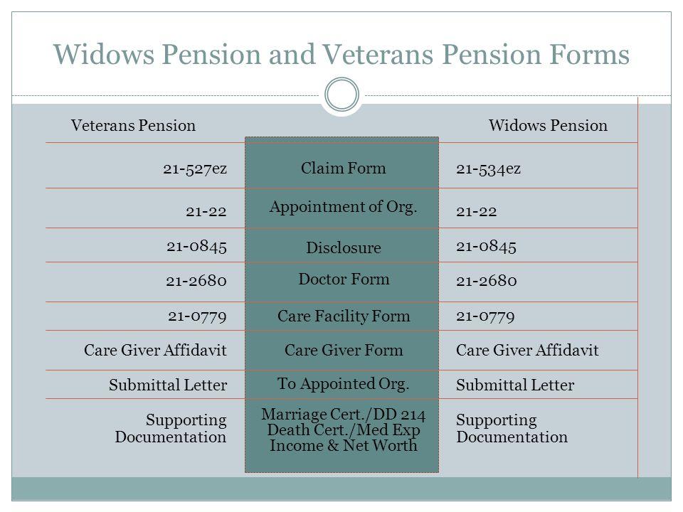VETERANS: NON-SERVICE CONNECTED PENSION SURVIVORS BENEFITS: WIDOWS ...