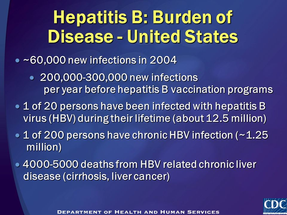 Hepatitis B: Burden of Disease - United States  ~60,000 new infections in 2004  200, ,000 new infections per year before hepatitis B vaccination programs  1 of 20 persons have been infected with hepatitis B virus (HBV) during their lifetime (about 12.5 million)  1 of 200 persons have chronic HBV infection (~1.25 million)  deaths from HBV related chronic liver disease (cirrhosis, liver cancer)