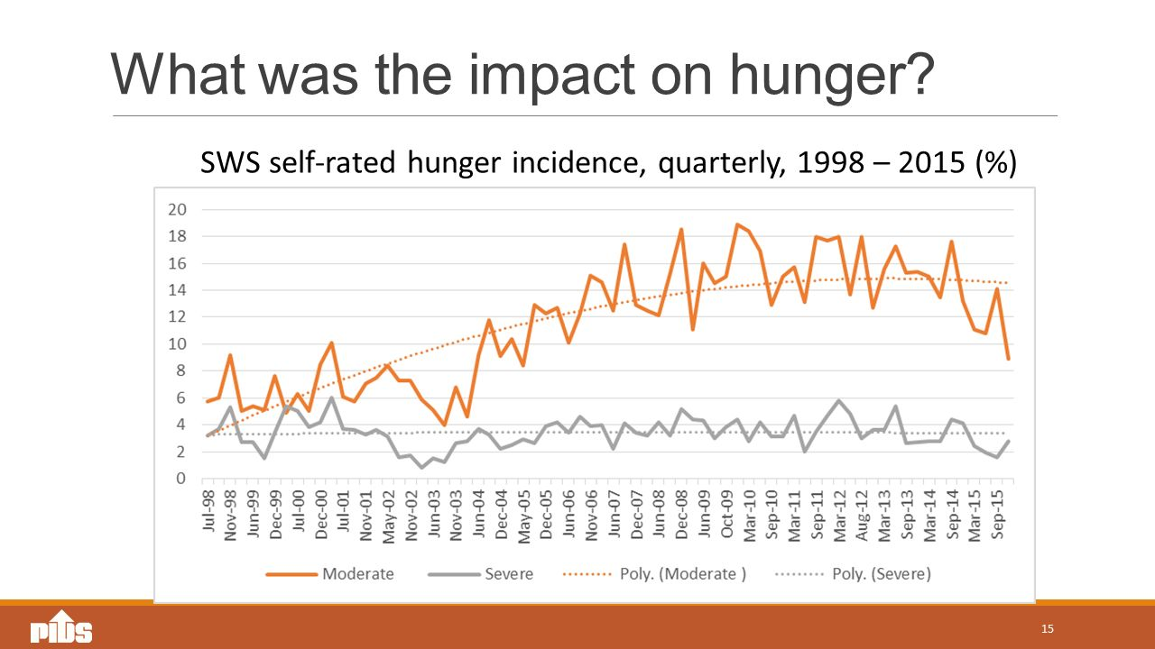 What was the impact on hunger 15 SWS self-rated hunger incidence, quarterly, 1998 – 2015 (%)