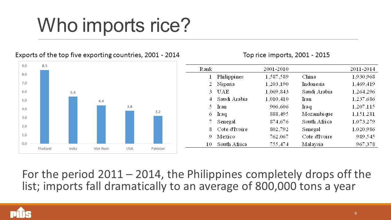 Who imports rice.