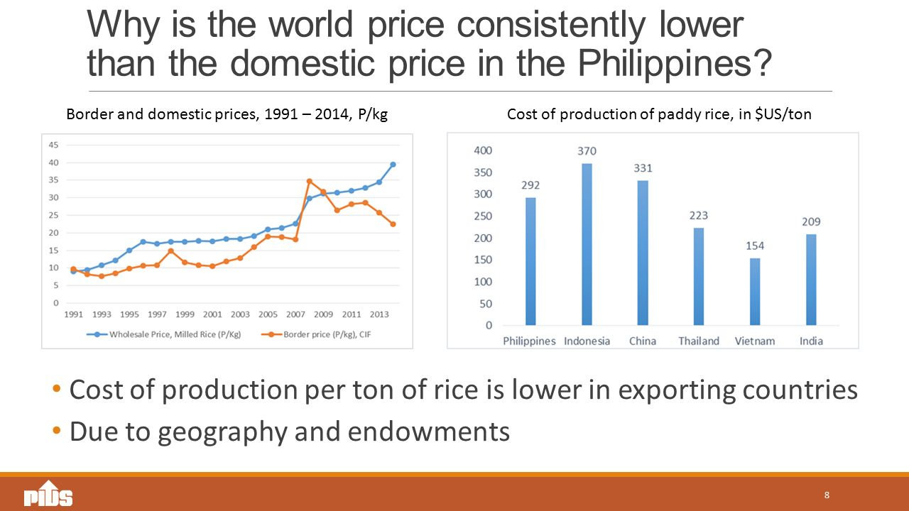 Why is the world price consistently lower than the domestic price in the Philippines.