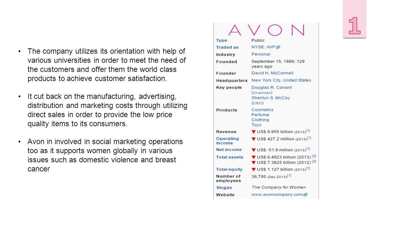 marketing and foreign markets avon