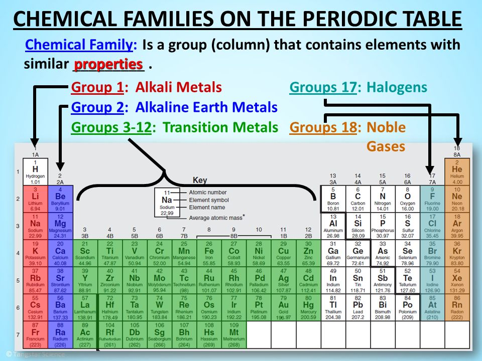1 introducing the periodic table increasing atomic number dmitri 2 groups 17alkali metalshalogens alkaline earth metals groups 18noble gases transition metalsgroups 3 12 chemical families on the periodic table is urtaz Images