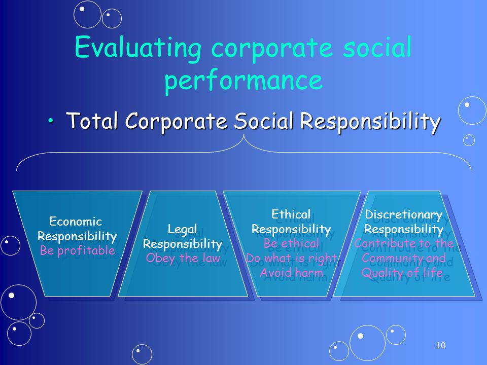 10 Evaluating corporate social performance Total Corporate Social ResponsibilityTotal Corporate Social Responsibility Economic Responsibility Be profitable Economic Responsibility Be profitable Legal Responsibility Obey the law Legal Responsibility Obey the law Ethical Responsibility Be ethical Do what is right Avoid harm Ethical Responsibility Be ethical Do what is right Avoid harm Discretionary Responsibility Contribute to the Community and Quality of life Discretionary Responsibility Contribute to the Community and Quality of life