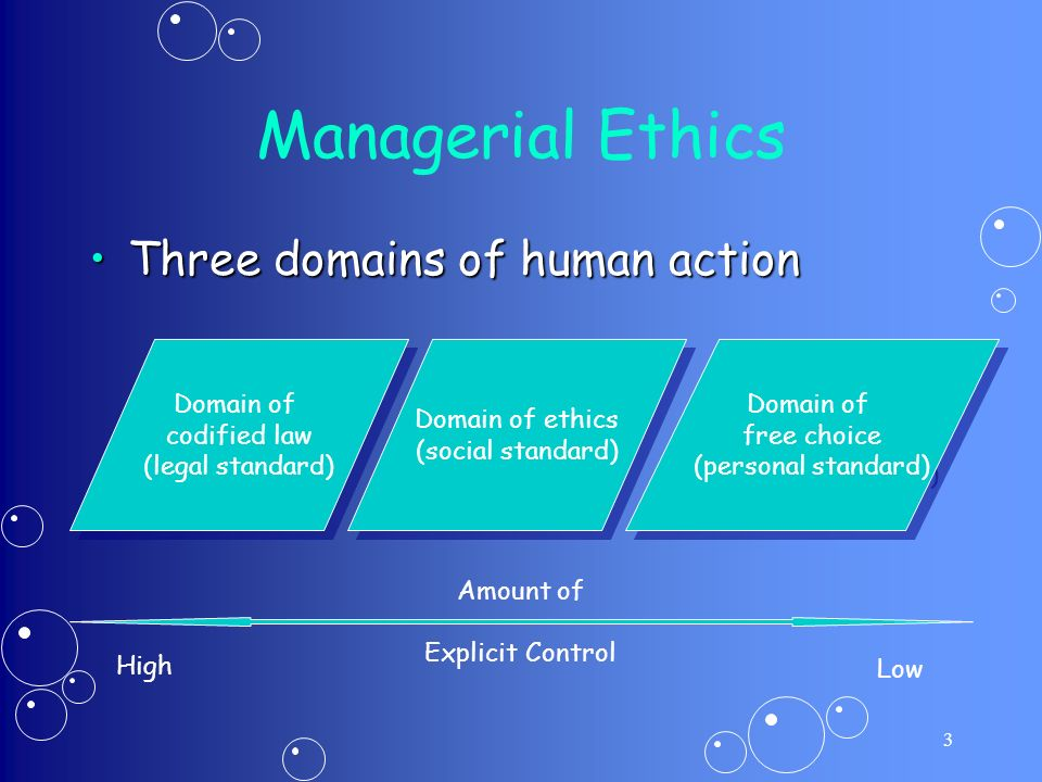 3 Managerial Ethics Three domains of human actionThree domains of human action Domain of ethics (social standard) Domain of ethics (social standard) Domain of free choice (personal standard) Domain of free choice (personal standard) Amount of Explicit Control Domain of codified law (legal standard) Domain of codified law (legal standard) Low High