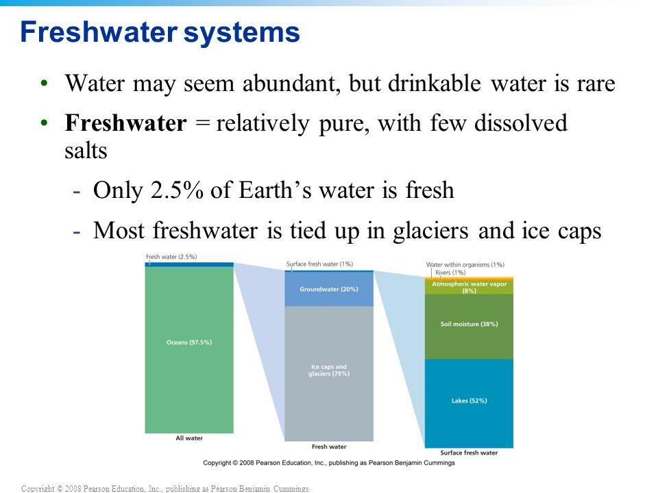 Copyright © 2008 Pearson Education, Inc., publishing as Pearson Benjamin Cummings Freshwater systems Water may seem abundant, but drinkable water is rare Freshwater = relatively pure, with few dissolved salts -Only 2.5% of Earth's water is fresh -Most freshwater is tied up in glaciers and ice caps