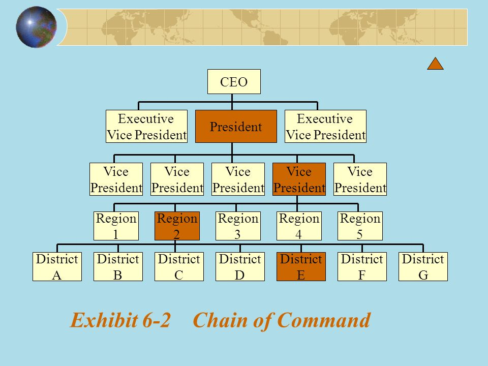 Exhibit 6-2 Chain of Command CEO Executive Vice President President Executive Vice President Vice President Vice President Vice President Vice President Vice President Region 1 Region 2 Region 3 Region 4 Region 5 District A District B District C District D District E District F District G