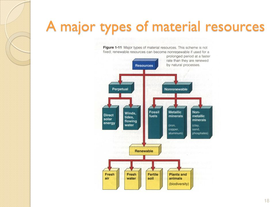 A major types of material resources 18