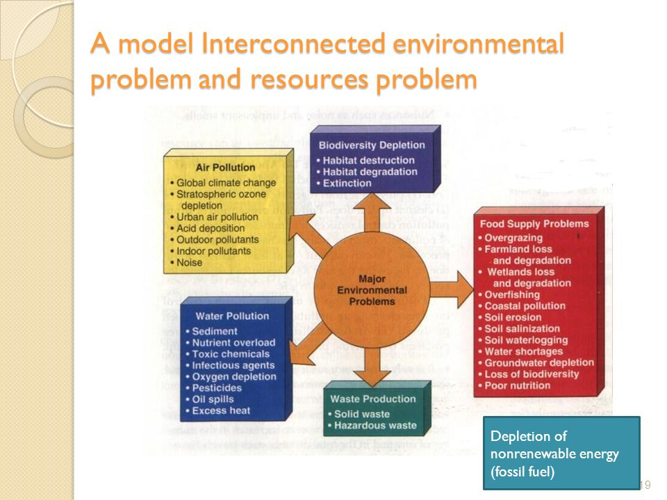 A model Interconnected environmental problem and resources problem 19 Depletion of nonrenewable energy (fossil fuel)