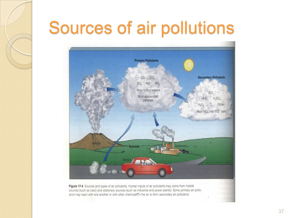 Sources of air pollutions 37