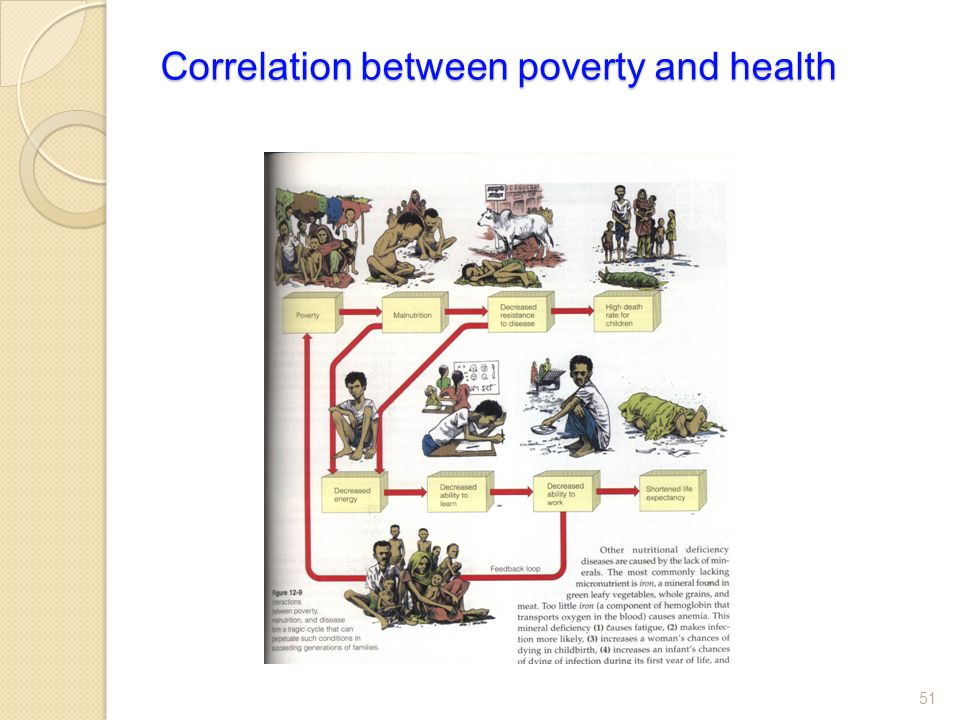 Correlation between poverty and health 51