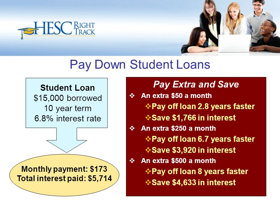 Pay Down Student Loans Pay Extra and Save  An extra $50 a month  Pay off loan 2.8 years faster  Save $1,766 in interest  An extra $250 a month  Pay off loan 6.7 years faster  Save $3,920 in interest  An extra $500 a month  Pay off loan 8 years faster  Save $4,633 in interest Student Loan $15,000 borrowed 10 year term 6.8% interest rate Monthly payment: $173 Total interest paid: $5,714