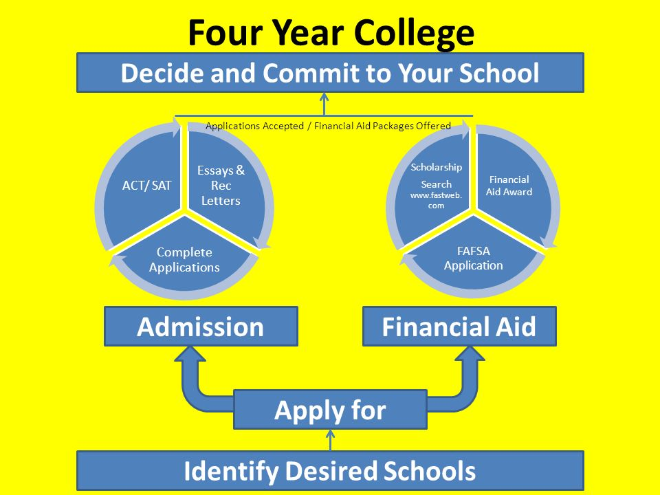 financial aid essay Learn how to request financial assistance or college scholarships or with financial aid applications should be taken as seriously as your application essay.