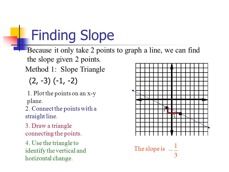 Finding slope from a graph worksheets