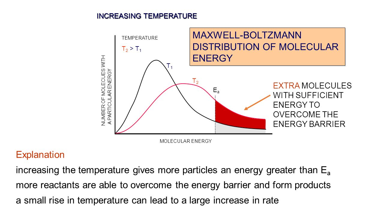 effect of temperature on the activation energy Why does temperature have no effect on activation energy i thought a lower temperature meant a faster reaction, or larger rate constant k and since k=ae^(-ea/rt), if k is larger, then isn't ea smaller.