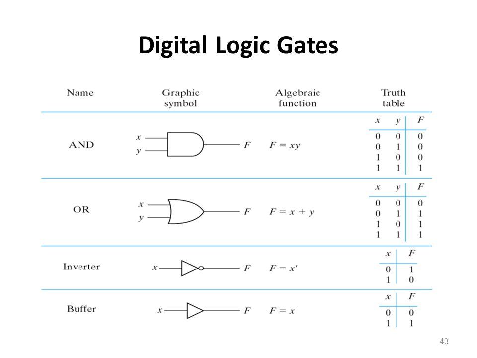 43 Digital Logic Gates