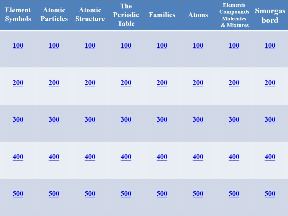 Atomic jeopardy review element symbols atomic particles atomic 2 element symbols atomic particles atomic structure the periodic table familiesatoms elements compounds molecules mixtures smorgas bord 100 200 300 400 urtaz Image collections