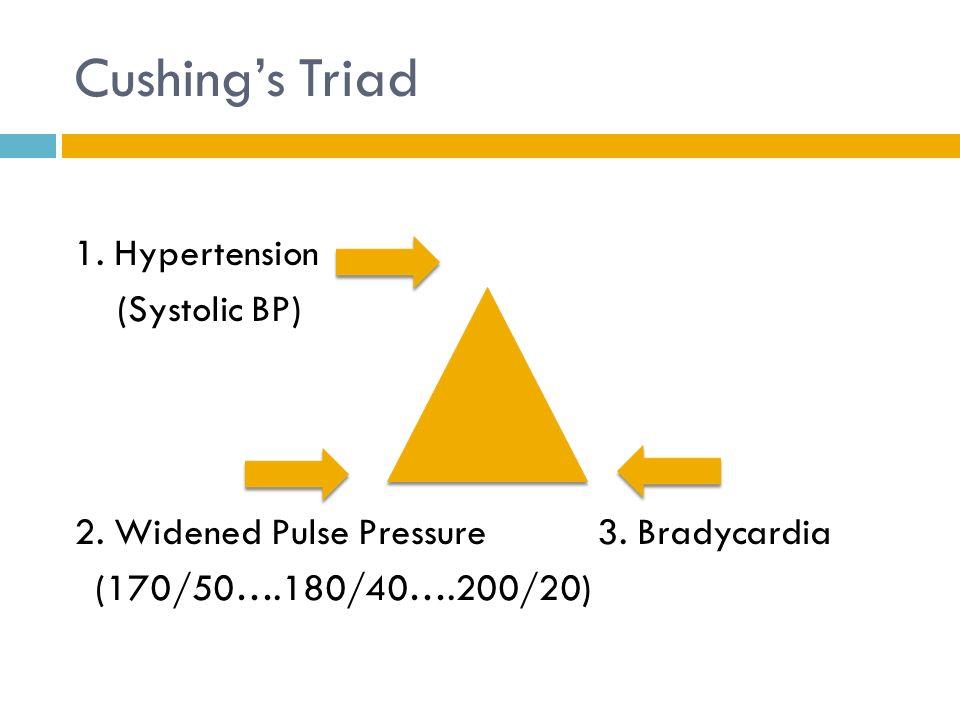 Cushing's Triad 1.Hypertension (Systolic BP) 2. Widened Pulse Pressure 3.