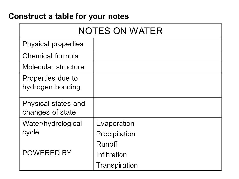 Hydrological Cycle Evaporation Transpiration Surface Water 2 Construct