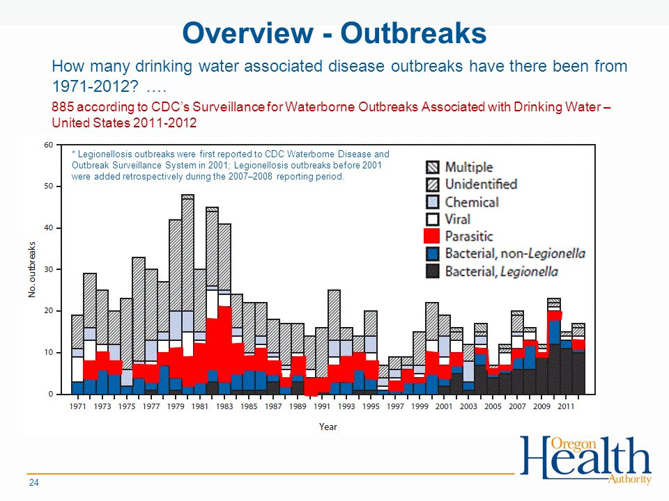 Overview - Outbreaks How many drinking water associated disease outbreaks have there been from