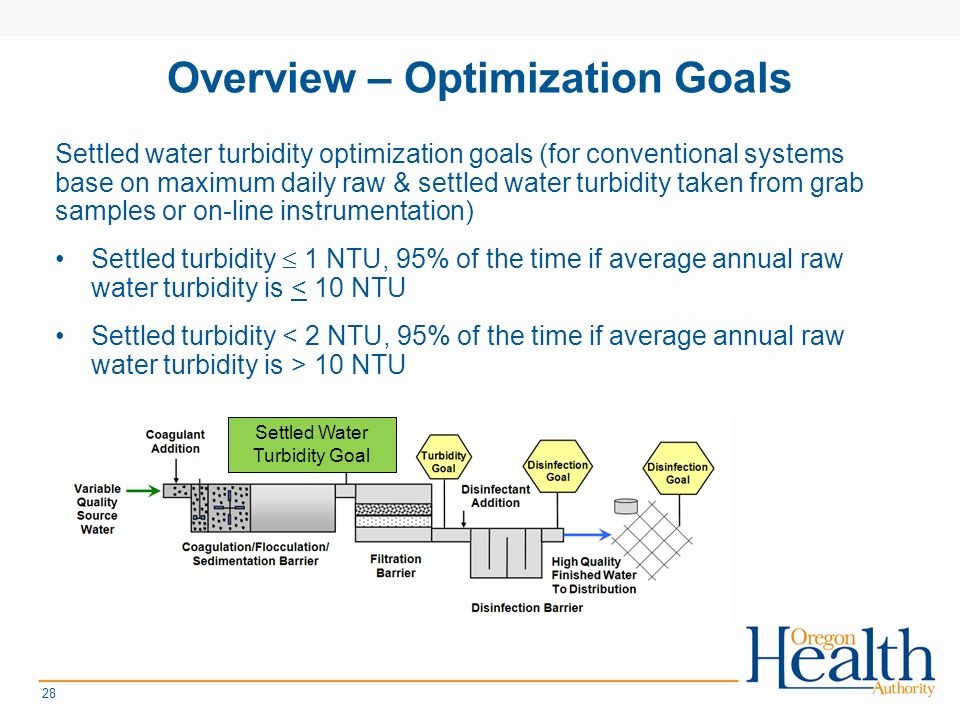Overview – Optimization Goals Settled water turbidity optimization goals (for conventional systems base on maximum daily raw & settled water turbidity taken from grab samples or on-line instrumentation) Settled turbidity  1 NTU, 95% of the time if average annual raw water turbidity is < 10 NTU Settled turbidity 10 NTU 28 Settled Water Turbidity Goal