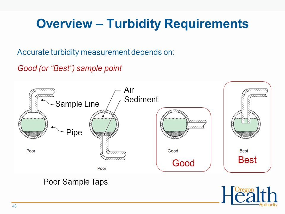 Overview – Turbidity Requirements Accurate turbidity measurement depends on: Good (or Best ) sample point 46 Best Good Sample Line Pipe Poor Sample Taps Air Sediment