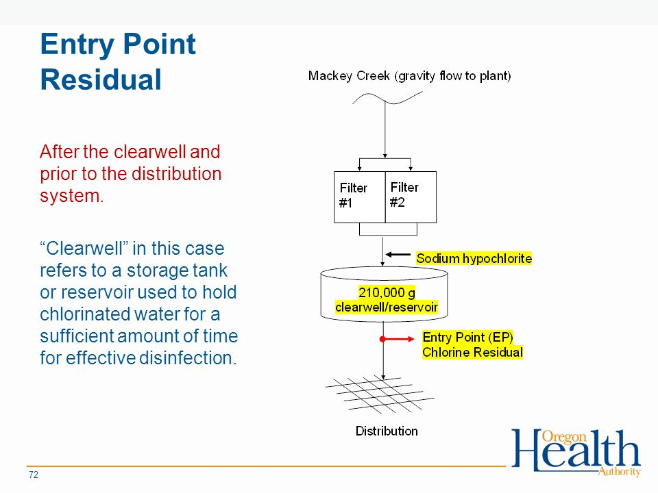 Entry Point Residual After the clearwell and prior to the distribution system.